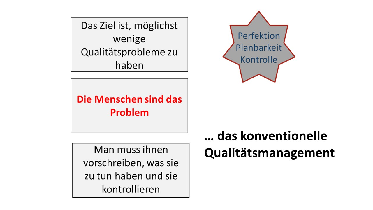 Die Grafik zeigt den Ansatz des konventionellen Qualitätsmanagements: Die Menschen sind das Problem, daher die Ziele Perfektion, Planbarkeit, Kontrolle