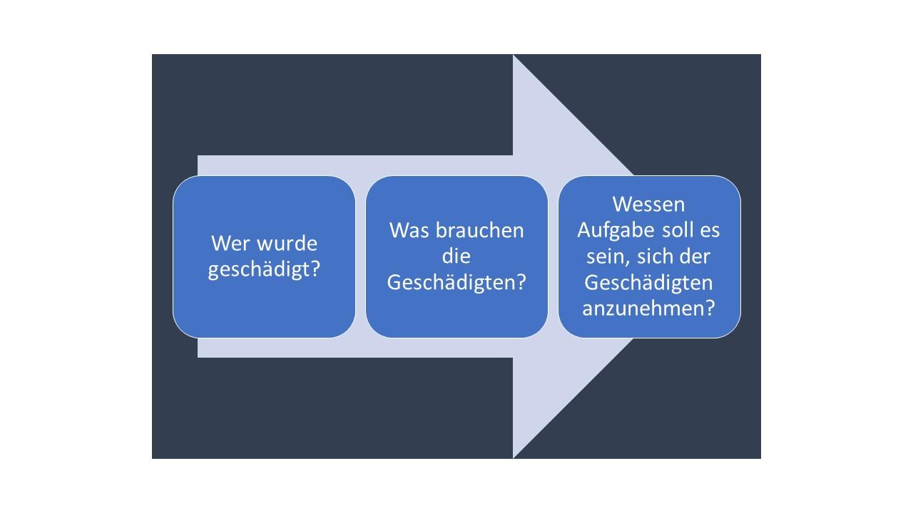 Grafik des Prozesses des Umgangs mit Fehlern, der Fehlerkultur, die auf Heilung zielt: Es geht um die Geschädigten