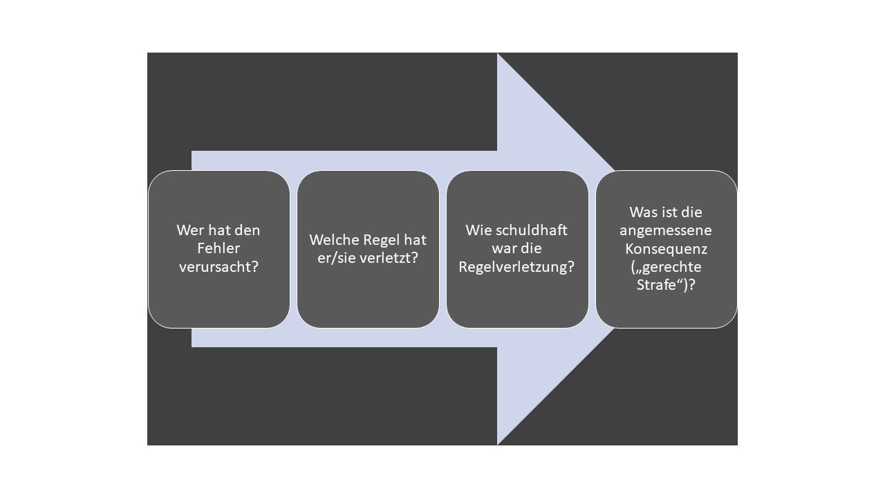 Grafik des Umgangs mit Fehlern, der Fehlerkultur, die auf Bestrafung der Fehlerverursacher zielt