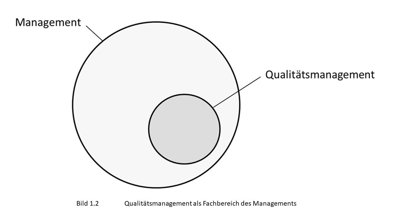 Grafik zeigt Qualitätsmanagement als Teilbereich des Managements, das heißt Qualität wird vom Management getrenntt