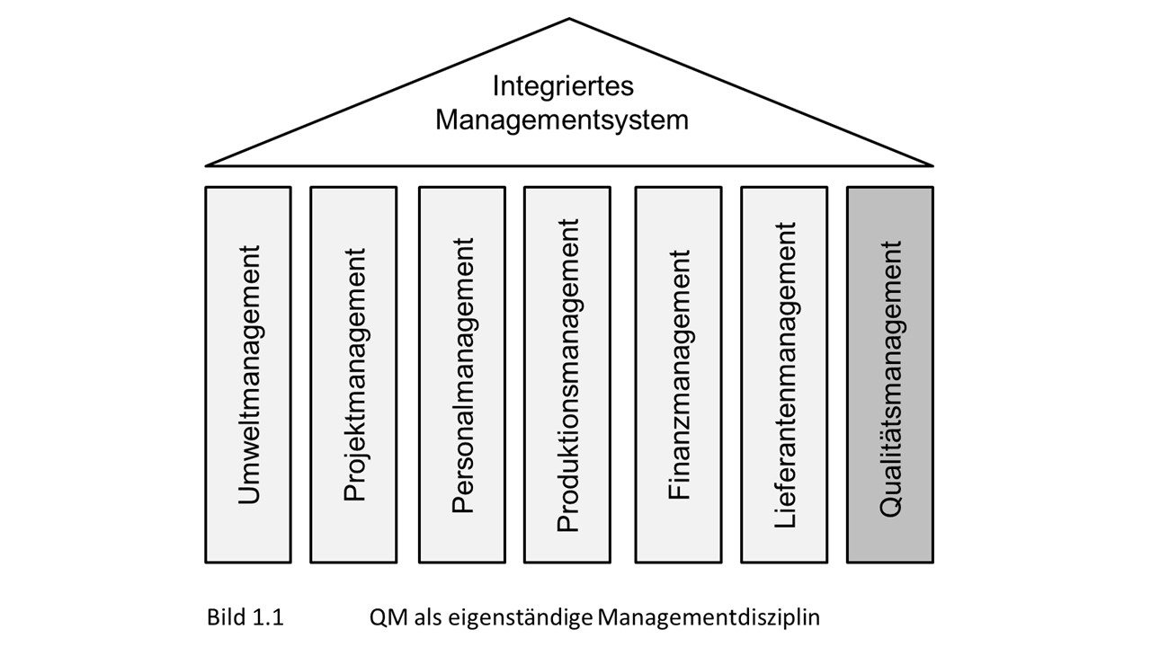 Die Grafik zeigt Qualitätsmanagement als eine der verschiedenen Managementdisziplinen