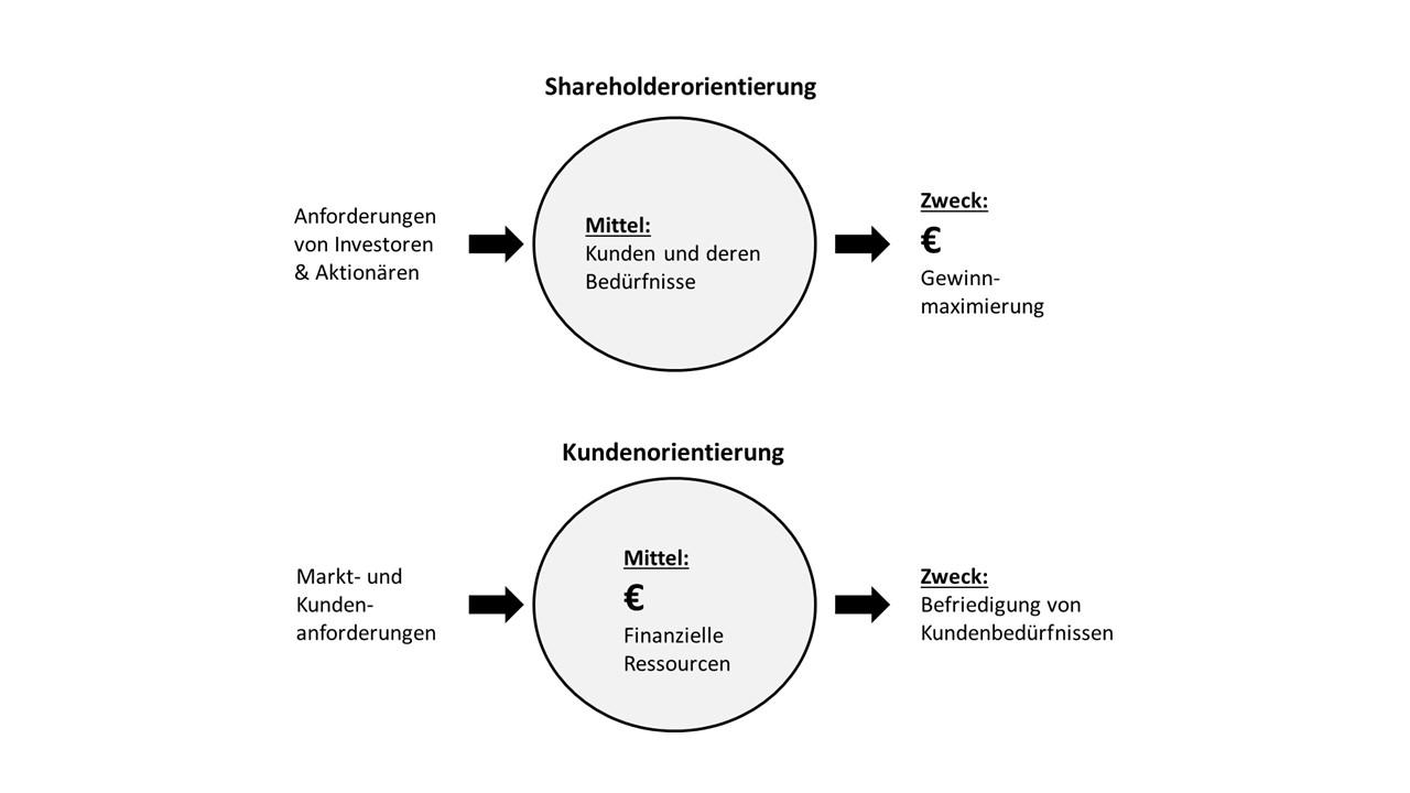 Die Grafik zeigt den Unterschied zwischen Shareholderorientierung und Kundenorientierung. Bei der Shareholderorientierung ist der Kunde nur Mittel zum Zweck. Der Weg zu dauerhaftem Erfolg geht aber über Kundenfokus statt Egozentrik.