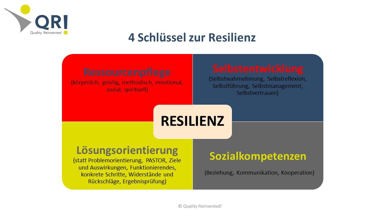Persönliche Resilienz kann ich entwickeln: Durch Stärkung von vier Schlüsselbereichen persönlicher und sozialer Kompetenzen